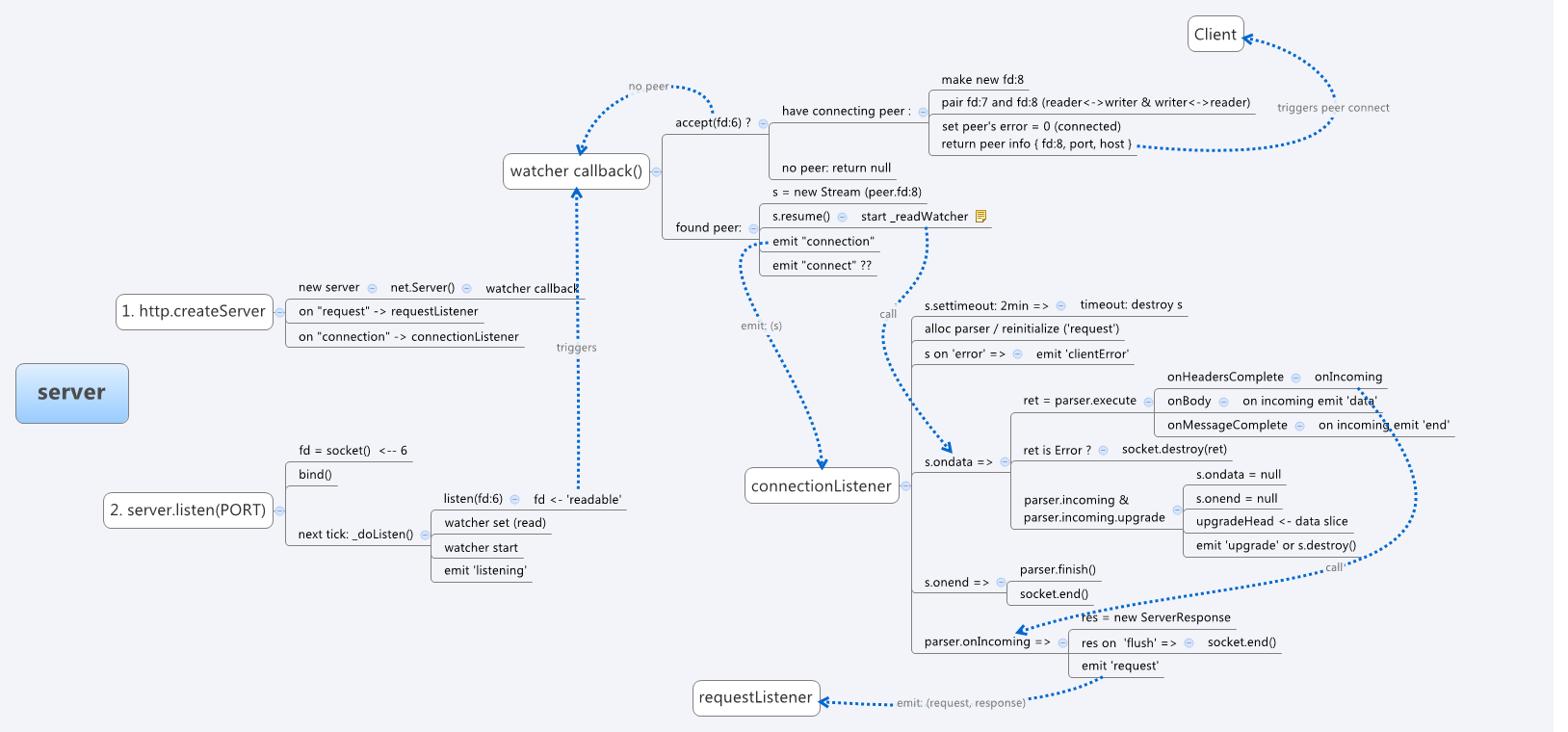 Lechef Javascript Logic Circuit Exercise Framework Devpost